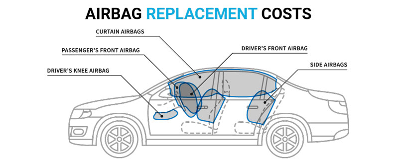 deployed airbags learn airbag replacement costs repair costs. Black Bedroom Furniture Sets. Home Design Ideas
