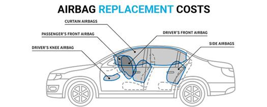Deployed Airbags? Learn Airbag Replacement Costs & Repair Costs